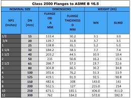 Astm A694 Flange F52 F60 F65 Carbon Steel Flanges Manufacturers