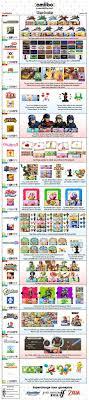 Fan Made Amiibo Compatibility Chart Version 4 2 Nintendo