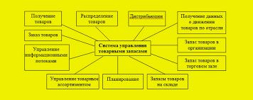 Анализ и управление товарными запасами Управление закупками Элементы системы управления товарными запасами