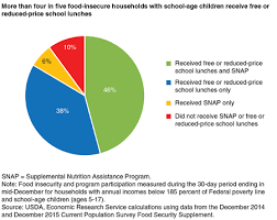 Reduced School Lunch Federal Income Chart Usda Ers Usdas National School Lunch Program Reduces Food