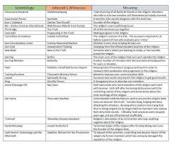 Christianity And Mormonism Comparison Chart A Comparison Between Scientology And Jehovahs Reddit