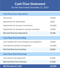 cash flow statement indirect method in excel sample cash flow statement template for excel of flows 12 month