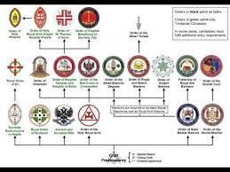 Videos Matching Masonic Bodies Wikipedia Audio Article