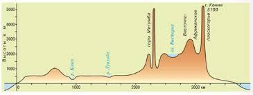 Рельеф Африки География Реферат доклад сообщение кратко  Профиль рельефа Африки по экватору