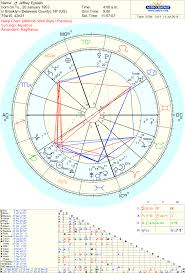 Sting Natal Chart Jeffrey Epstein Natal Chart With Selected Asteroids