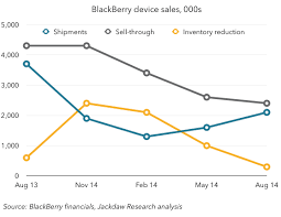 Blackberry Comparison Chart 2014 Blackberry Earnings Progress On Several Fronts Beyond Devices