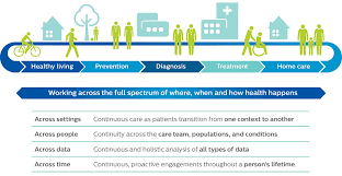 stakeholders in healthcare careflow optimisation philips healthcare consulting