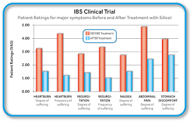 Silicol Gel Counteracts Ibs Research