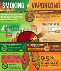 Vape Temp Chart Vaporizer Cannabinoid Temperature Chart Vape Life Forum