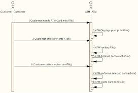 generated sequence diagram  enterprise architect user guide scenariosequence