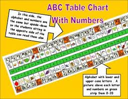 Abc And Number Chart Kindergarten Abc Table Chart With Numbers Abc Chart Chart