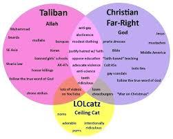 Judaism Christianity And Islam Triple Venn Diagram Judaism Christianity And Islam Venn Diagram Architecture Real