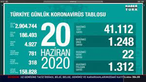 20 Haziran koronavirüs tablosu Türkiye! Bugün vaka ve ölü sayısı kaç oldu? Corona  tablosu