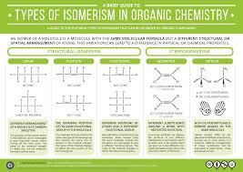 Organic Chemistry Functional Groups Chart Pdf A Brief Guide To Types Of Isomerism In Organic Chemistry