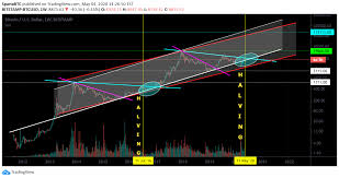 Simply wait for price to retest a level of interest and watch for corrections to gain an entry. Btc Usd Trend Trading Important Area Potential Fantastic Scam For Bitstamp Btcusd By Spartabtc Tradingview
