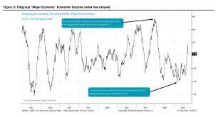 Citi Economic Surprise Index Chart Stock Market Investors Should Play Offense Ignore