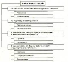 База рефератов Дипломная работа Инвестиционная деятельность  Классификация инвестиций приведена на рис 1