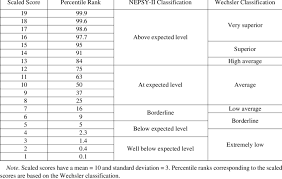 Standard Score Conversion Chart Classification Descriptors For Scaled Score Performance On