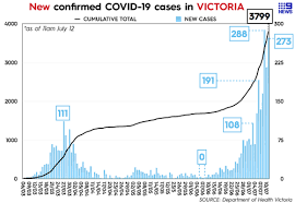 Find out about the current restrictions in place. Child To Child Transmission Of Covid 19 More Apparent In Victoria