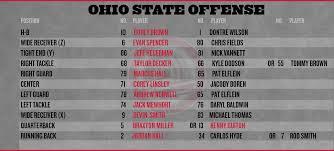 Wisconsin Football Depth Chart 2016 Ohio State Football Wisconsin Depth Chart Land Grant Holy
