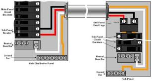 installing an electrical distribution sub panel part 2 wiring a 60 amp sub panel diagram wiring connection of sub panel to load center or distribution panel via a circuit breaker