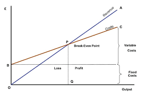 Break Even Graph Template Profit And Loss Graph Template