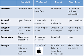 Difference Between Trademark Copyright Patent And Design What You Need To Know When Buying Or Selling A Business With
