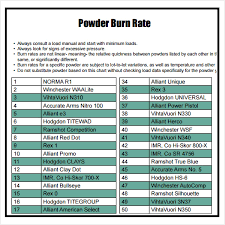 Sample Powder Burn Rate Chart Powder Burn Rate Chart 100 Download Free Documents in PDF 2