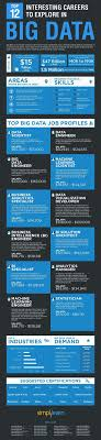 best ideas about career options psychology 12 interesting big data careers to explore view more interesting big data careers to explore best infographics infographics infographic infographics
