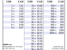 Pocket Sized Exchange Rate Charts Oanda Fxcheatsheet For