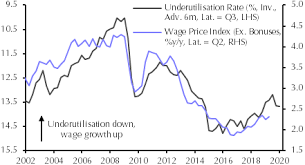 Australian Wage Growth Chart Gdp Growth Isnt Picking Up Capital Economics