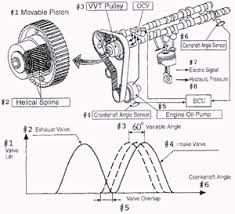 toyota camry vvt i main components of vvti system and the valve timing vvti