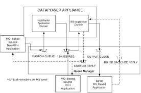 cics wiring diagram cics database wiring diagram images ibm datapower diagram