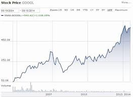 10 Years Of Google And The Importance Of Long Term Thinking