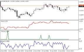 Free Download Of The Tick Chart Indicator By Greshnik1