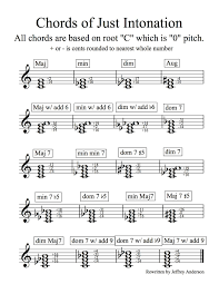 Just Intonation Chart Just Intonation Chord Chart That Is Used For Wind