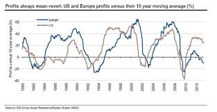 Corporate Profit Margins Chart New Considerations For Asset All