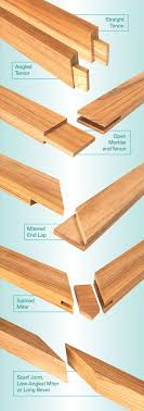 woodworking joints poster. joinery. woodworking jointswoodworking joints poster