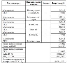 el project 5 оборудование по группам планируемое к использованию по теме приведено в таблице 6 6