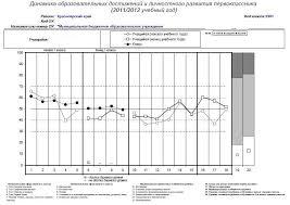 Красноярский ЦОКО Итоговая диагностика й й й класс  диагностики и итоговой диагностики 1 го класса
