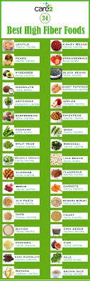 high fiber foods infographic