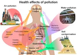 is pollution and it s types what is pollution and it s types