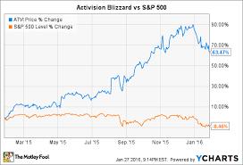 activision blizzard coolest offices 2016. ATVI Data By YCharts. But Activision Blizzard Coolest Offices 2016