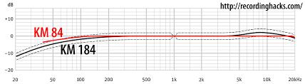 Neumann Km184 Frequency Response Chart Neumann Km 184 Recordinghacks Com