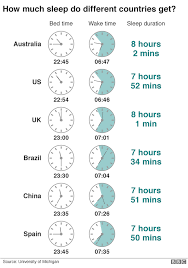 10 Things To Know About Sleep As The Clocks Change Bbc News