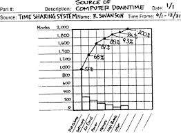 Pareto Chart An Overview Sciencedirect Topics