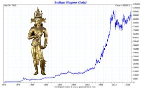 Silver Price In India Silver Rate In India