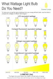 Led Light Bulb Watt Conversion Wattage Equivalents Bulbs Low