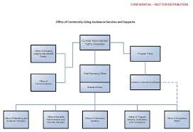 Appendix D Class Office Organizational Chart Aspe