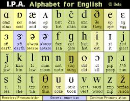 American English Alphabet Chart Ipa International Pronunciation Alphabet Chart For